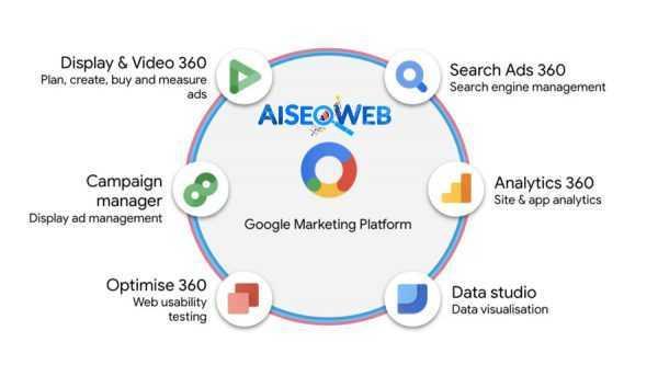 Reklama zautomatyzowana 360